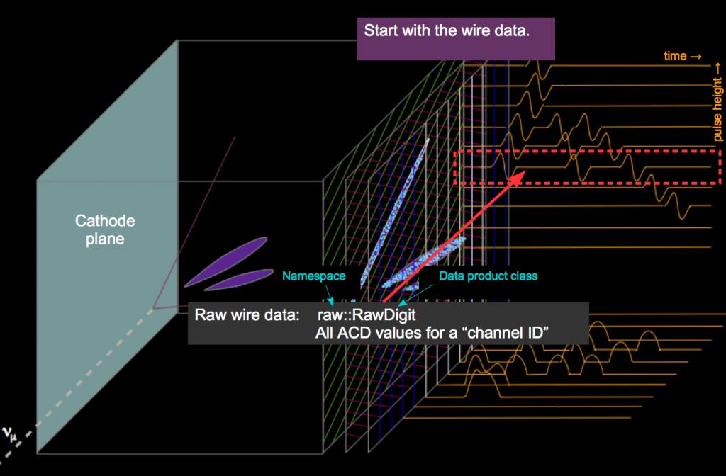 wire-data