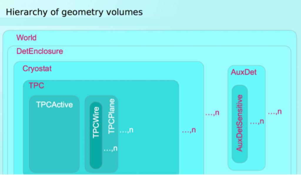 detector-geometry